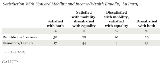 Satisfaction With Upward Mobility and Income/Wealth Equality, by Party