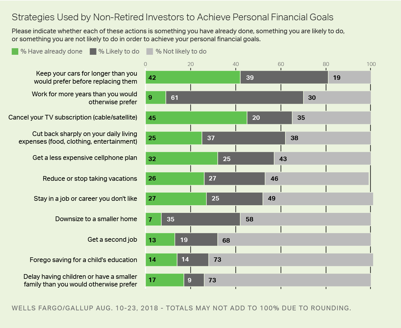 Bar chart showing 11 different actions that could help non-retired investors achieve their financial goals.