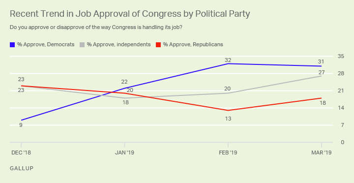 Line graph. Since December, Democrats' approval ratings of Congress have surged while Republicans' ratings have declined.