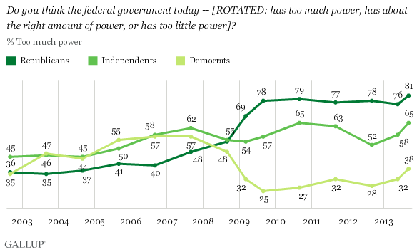Do you think the federal government today -- [ROTATED: has too much power, has about the right amount of power, or has too little power]? Views by party
