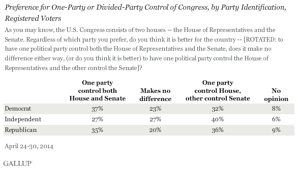 Preference for One-Party or Divided-Party Control of Congress, by Party Identification, Registered Voters