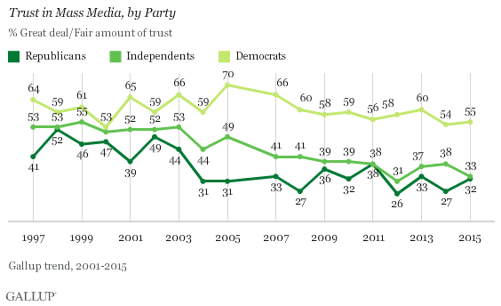 Trend: Trust in Mass Media, by Party