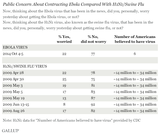 Public Concern About Contracting Ebola Compared With H1N1/Swine Flu