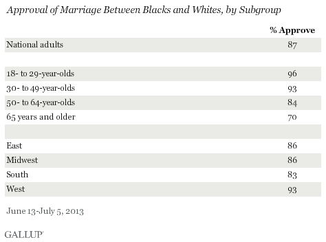 Approval of Marriage Between Blacks and Whites, by Subgroup, June-July 2013
