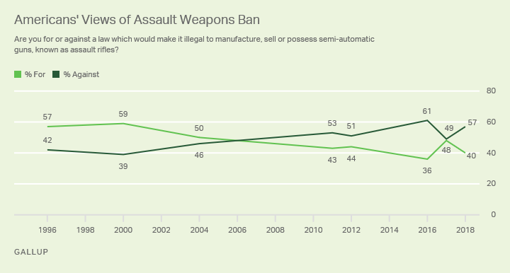 Line graph. Forty percent of Americans support an assault weapons ban, down from 48% one year ago.