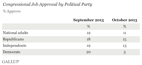 Congressional Job Approval by Political Party