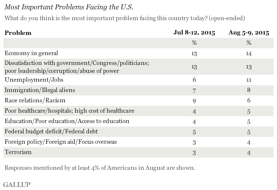 Most Important Problems Facing the U.S., July and August 2015