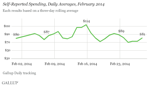 spending, daily averages in february