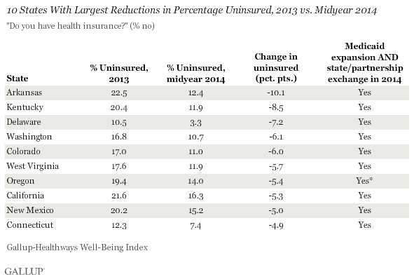 10 States With Largest Reductions in Percentage Uninsured, 2013 vs. Midyear 2014