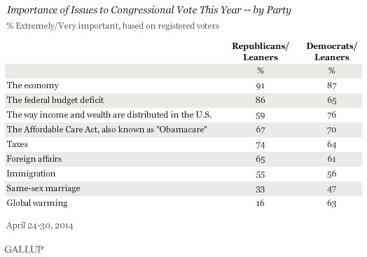 Importance of Issues to Congressional Vote This Year -- by Party, April 2014