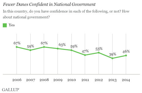 Confidence in National Government 2006-2014