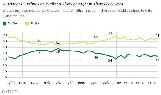 Trend: Americans' Feelings on Walking Alone at Night in Their Local Area
