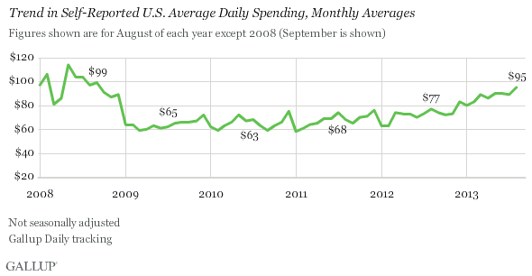 Trend in Self-Reported U.S. Average Daily Spending, Monthly Averages