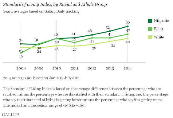 Trend: Standard of Living Index, by Racial and Ethnic Group