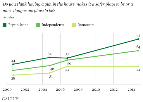 Do you think having a gun in the house makes it a safer place to be or a more dangerous place to be?