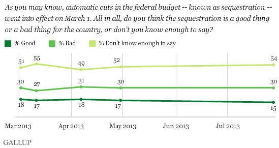 Trend: As you may know, automatic cuts in the federal budget -- known as sequestration -- went into effect on March 1. All in all, do you think the sequestration is a good thing or a bad thing for the country, or don't you know enough to say?