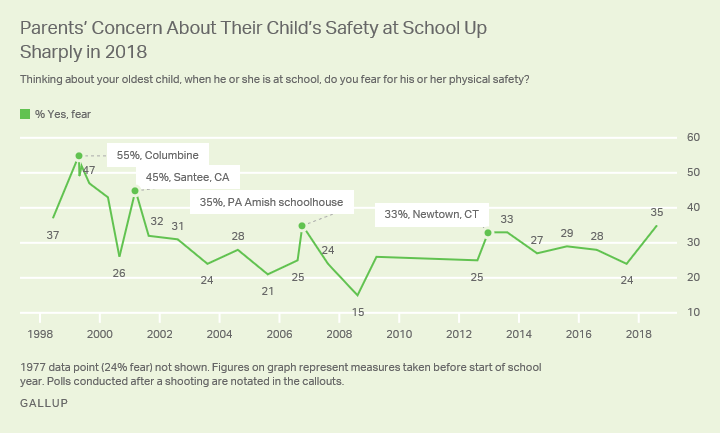Line graph. Parents' fears of children being harmed at school have returned to levels last seen in 2012.
