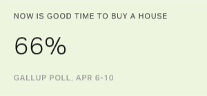 Americans' Optimism About Homebuying Climate Dips