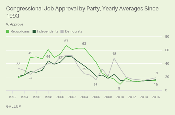Congressional Job Approval by Party, Yearly Averages Since 1993