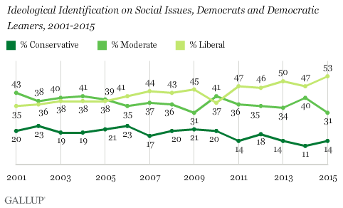 Trend: Ideological Identification on Social Issues, Democrats and Democratic Leaners, 2001-2015