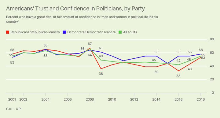 Line chart showing percentage of confidence in men and women in political life since 1972 among partisans and all adults.
