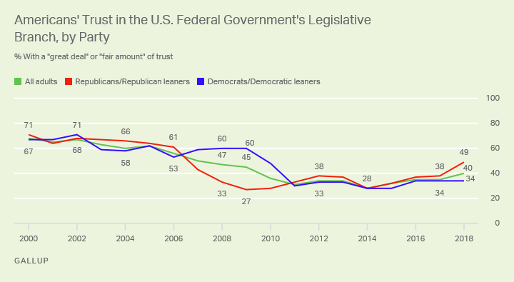 Line graph. U.S. Republicans and their supporters' trust in the legislative branch climbed to 49% in 2018.