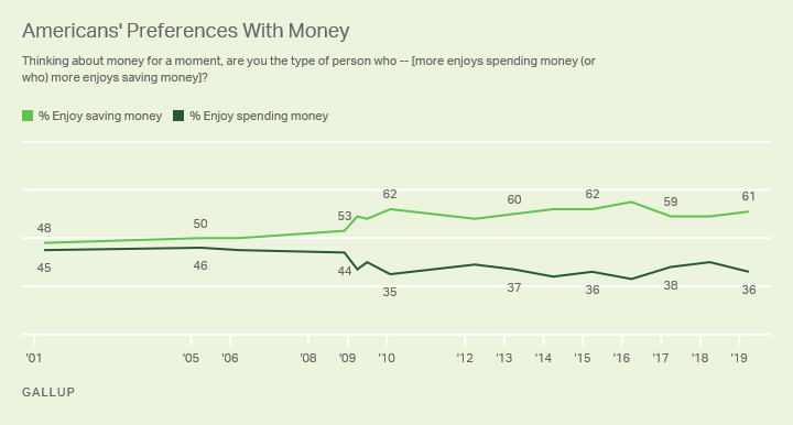 Line graph. Roughly six in 10 Americans have said they prefer saving money to spending it each year since 2010.