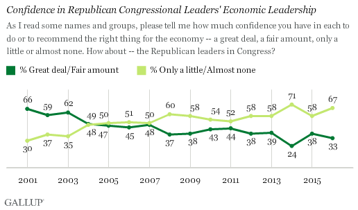 Confidence in Republican Congressional Leaders' Economic Leadership
