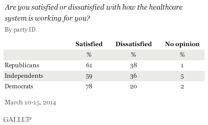 Are you satisfied or dissatisfied with how the healthcare system is working for you? March 2014 results, by party ID