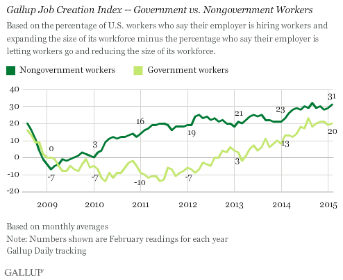 Trend: Gallup Job Creation Index -- Government vs. Nongovernment Workers