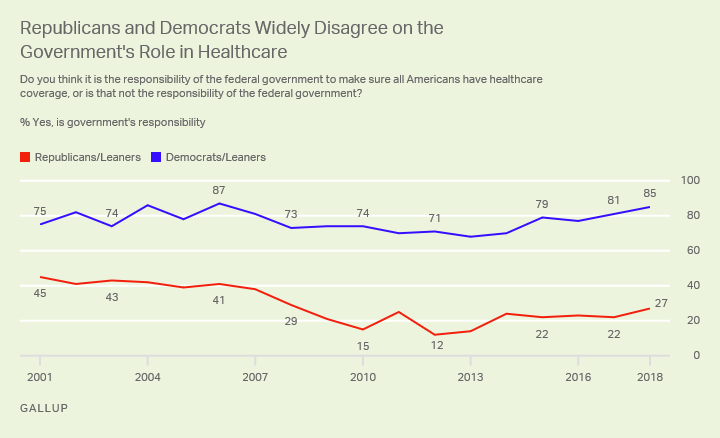 Line graph. There is a 58-percentage-point partisan gap in belief that the government should ensure all have healthcare.