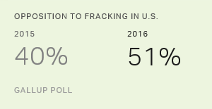 Opposition to Fracking Mounts in the U.S.