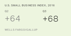 U.S. Small-Business Owners' Optimism Inches Up