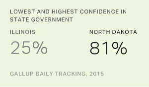 Illinois Residents Least Confident in Their State Government