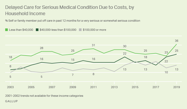 Line graph, 2003-2019. U.S. adults saying family put off medical care for serious condition due to costs, by household income.
