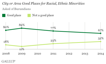 City of Area Good Places for Racial, Ethnic Minorities