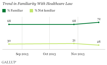 Trend in Familiarity With Healthcare Law