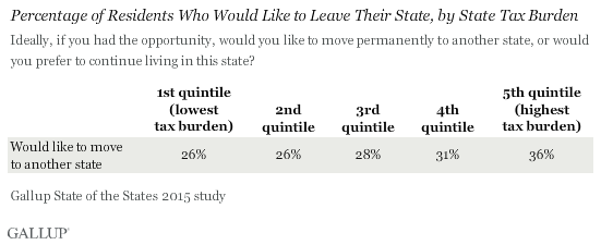 Percentage of Residents Who Would Like to Leave Their State, by State Tax Burden, 2015