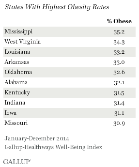 States with Highest Obesity Rates