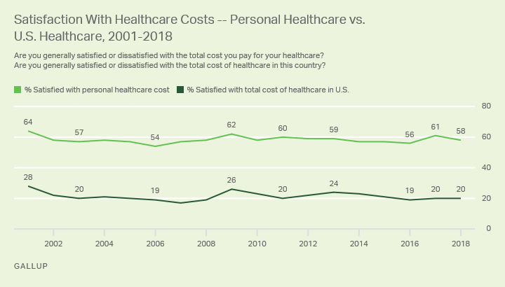 Line graph. Americans' ratings of the cost of their personal and national healthcare from 2001 through 2018.