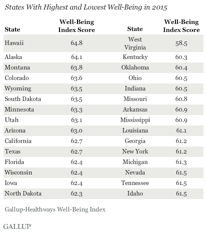 States With Highest and Lowest Well-Being in 2015