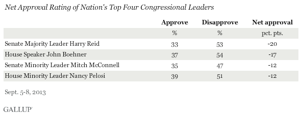 Net Approval Rating of Nation's Top Four Congressional Leaders, September 2013