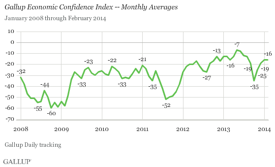 Gallup Economic Confidence Index -- Monthly Averages, 2008-2014