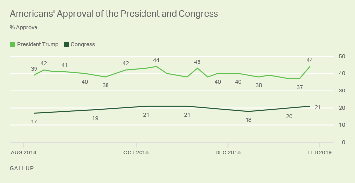 Line chart. President Trump's job approval rating since August 2018, currently 44%.