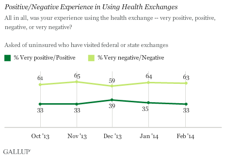 Trend: Positive/Negative Experience in Using Health Exchanges