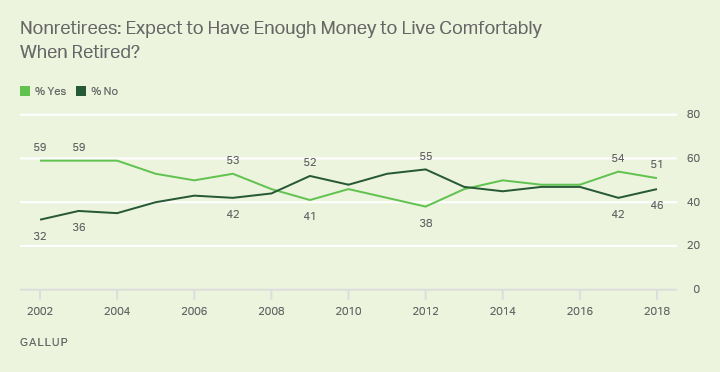 Line graph: Do nonretirees expect to have enough money when they retire? 51% say yes, 46% no (2018). High is 59% yes (2002-2004).