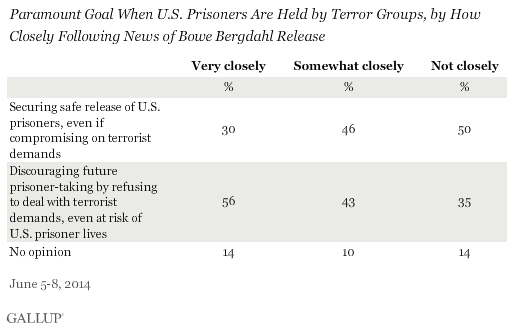 Paramount Goal When U.S. Prisoners Are Held by Terror Groups, by How Closely Following News of Bowe Bergdahl Release