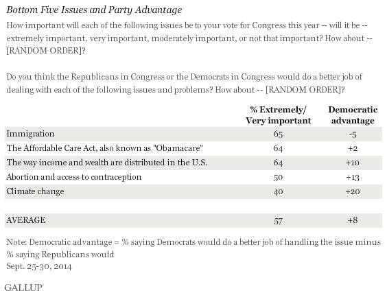 Bottom Five Issues in Voting Importance and Party Advantage, September 2014
