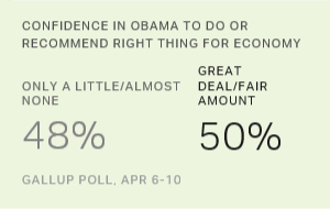 Confidence in Obama to Do or Recommend the Right Thing for the Economy
