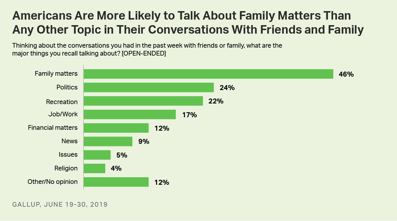 Bar graph: Top topics Americans have talked about with friends and family in past week, June 2019.